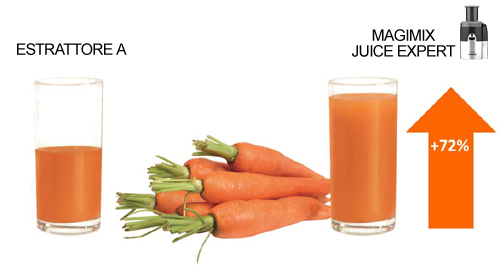 Magimix Juice Expert estrae tutto il succo